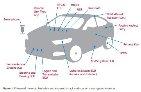 Intel Connected Cars zagro?enia