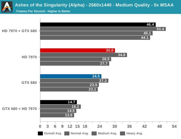 DirectX 12 позволяет объединить видеокарты GeForce и Radeon - результаты впечатляющие!