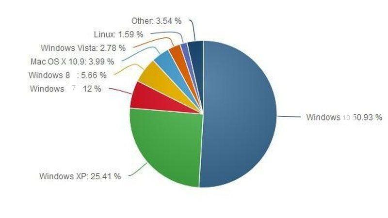 Windows-XP-все-еще-держит-крепко-свои-позиции-на-рынке