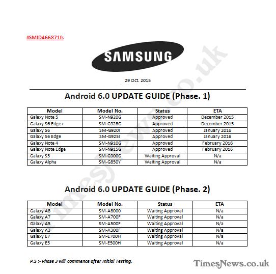 План обновления смартфонов Samsung Galaxy
