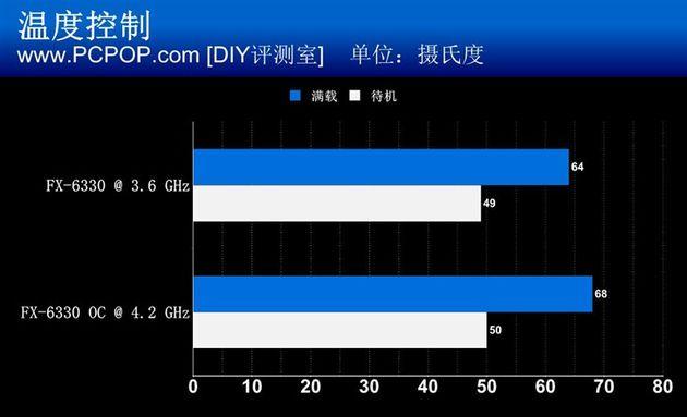 amd-fx-6330-procesor-wydajnosc-5