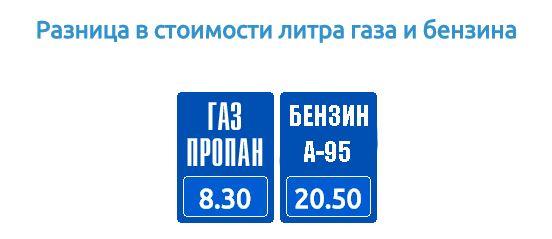 стоимость газа и бензина