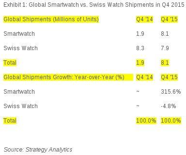 smartwatch-statystyka