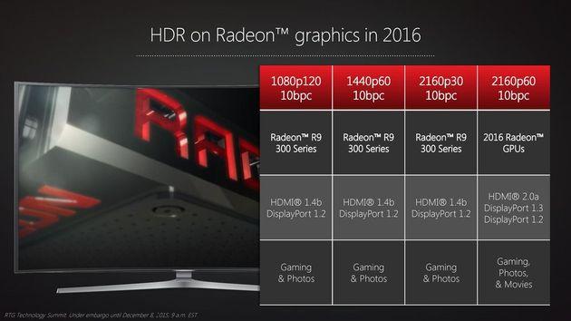 Поддержка отображения изображения в новых предложениях AMD Radeon