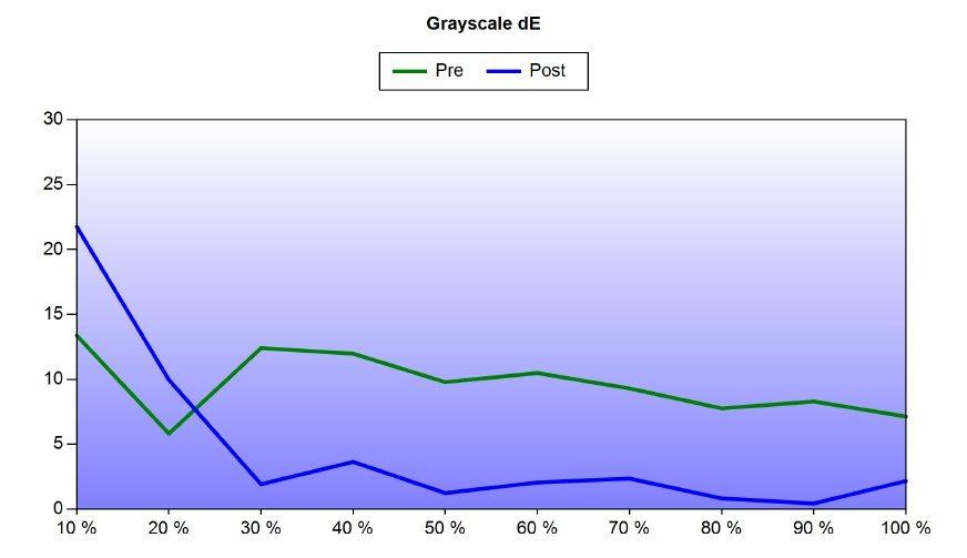 Ошибки отображения палитры серого цвета (delta E), до (зеленый) и после (синий) калибровки