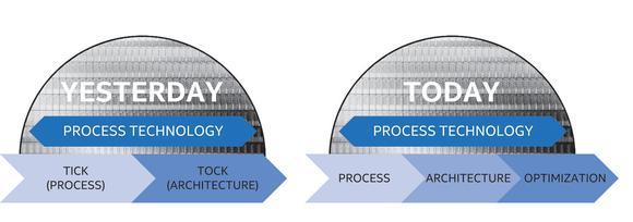 планы Intel 2016 2017