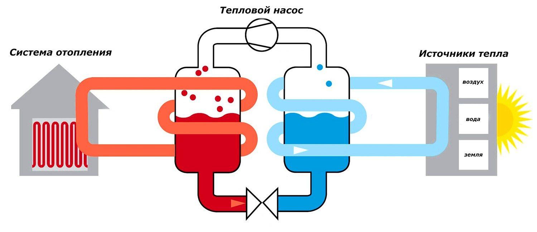 Тепловой насос своими руками: система для отопления дома 73