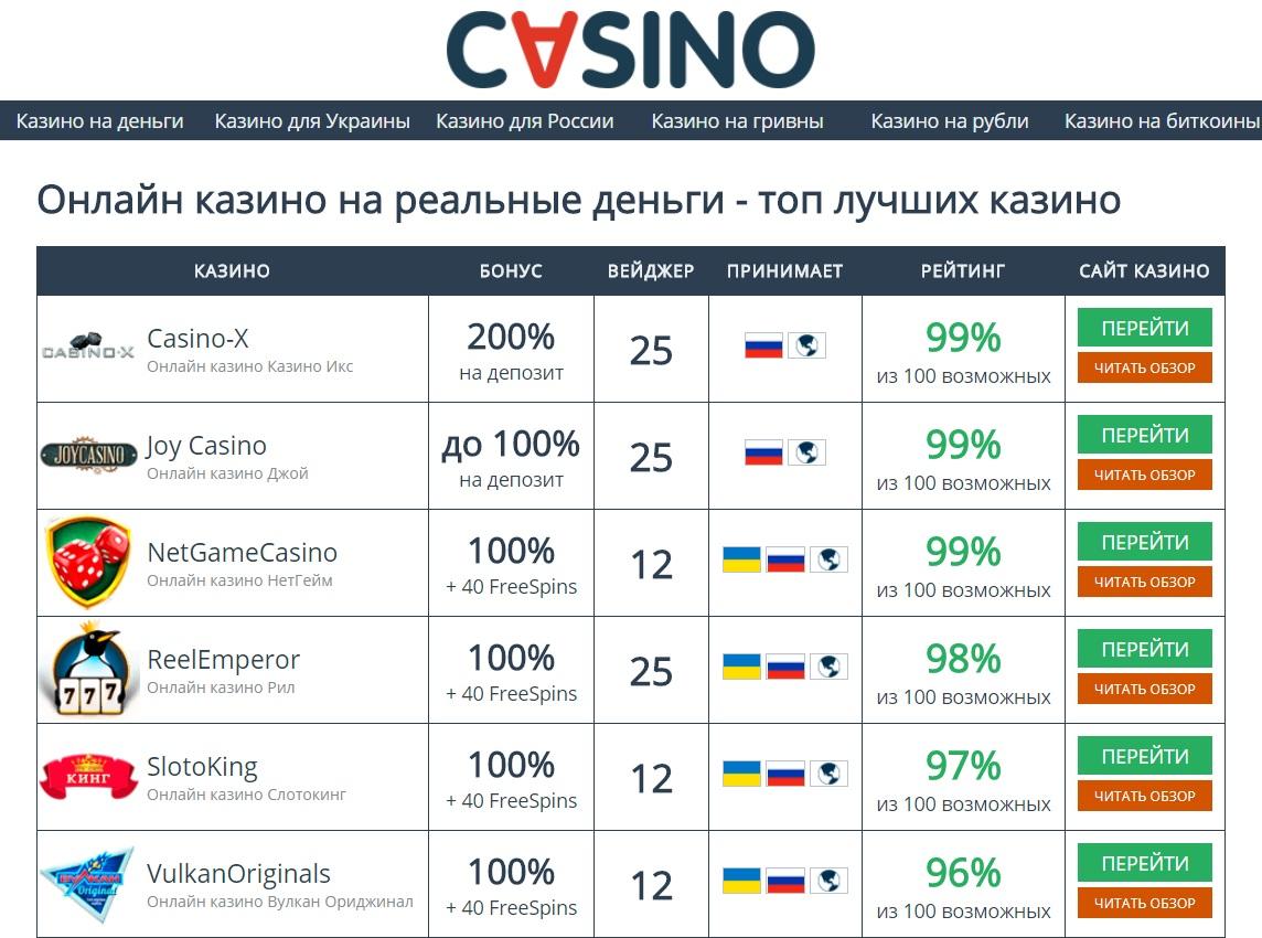 онлайн казино для украинцев