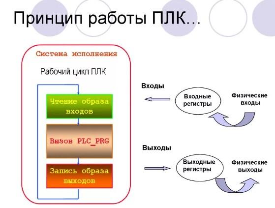 программно-логические контроллеры GE