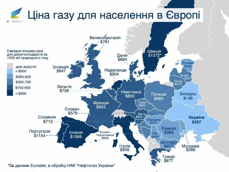 цена газа в украине