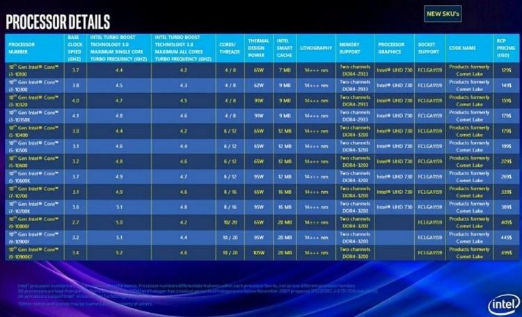 Новые подробности о Comet Lake: 10-ядерный флагман за $499 и процессорный разъём LGA 1159