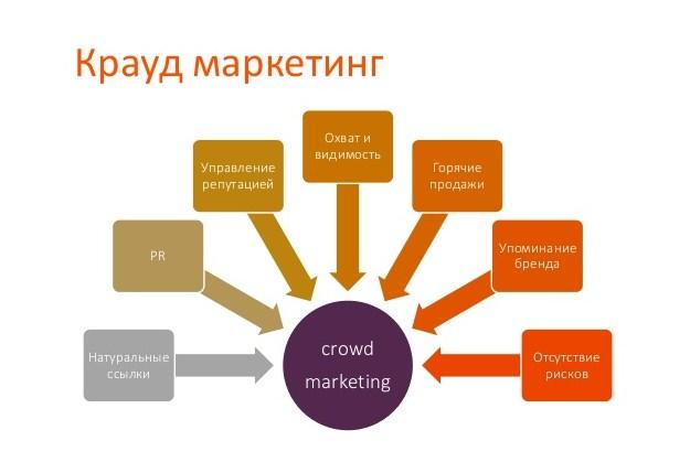 крауд-маркетинг на практике