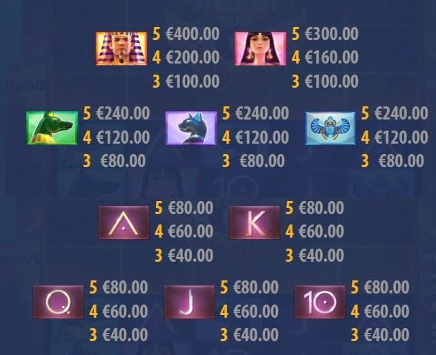 Таблица выплат игрового автомата Phoenix Sun