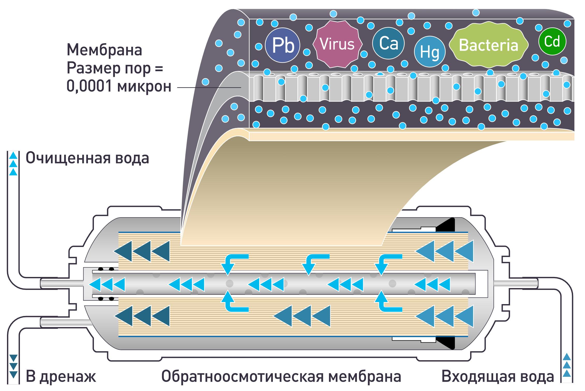Мембранные фильтры принцип работы